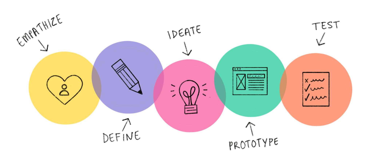 Wat is Design Thinking en hoe passen we dit toe? | The Argonauts - Innovatie 'as a service'