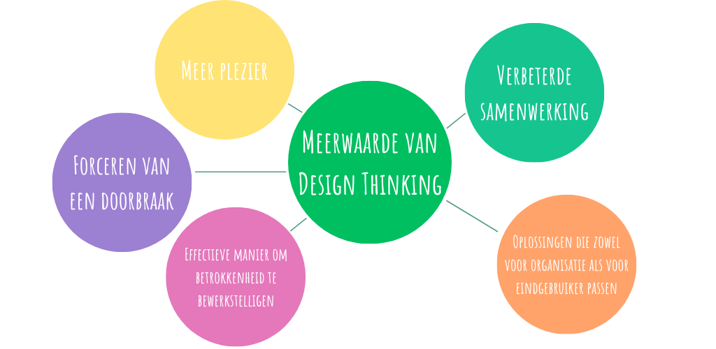 Meerwaarde van Design Thinking